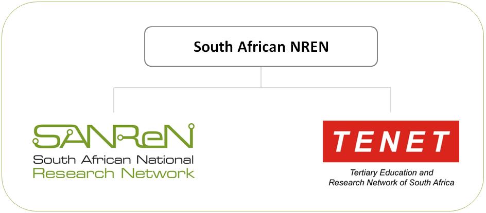 SA NREN_Components