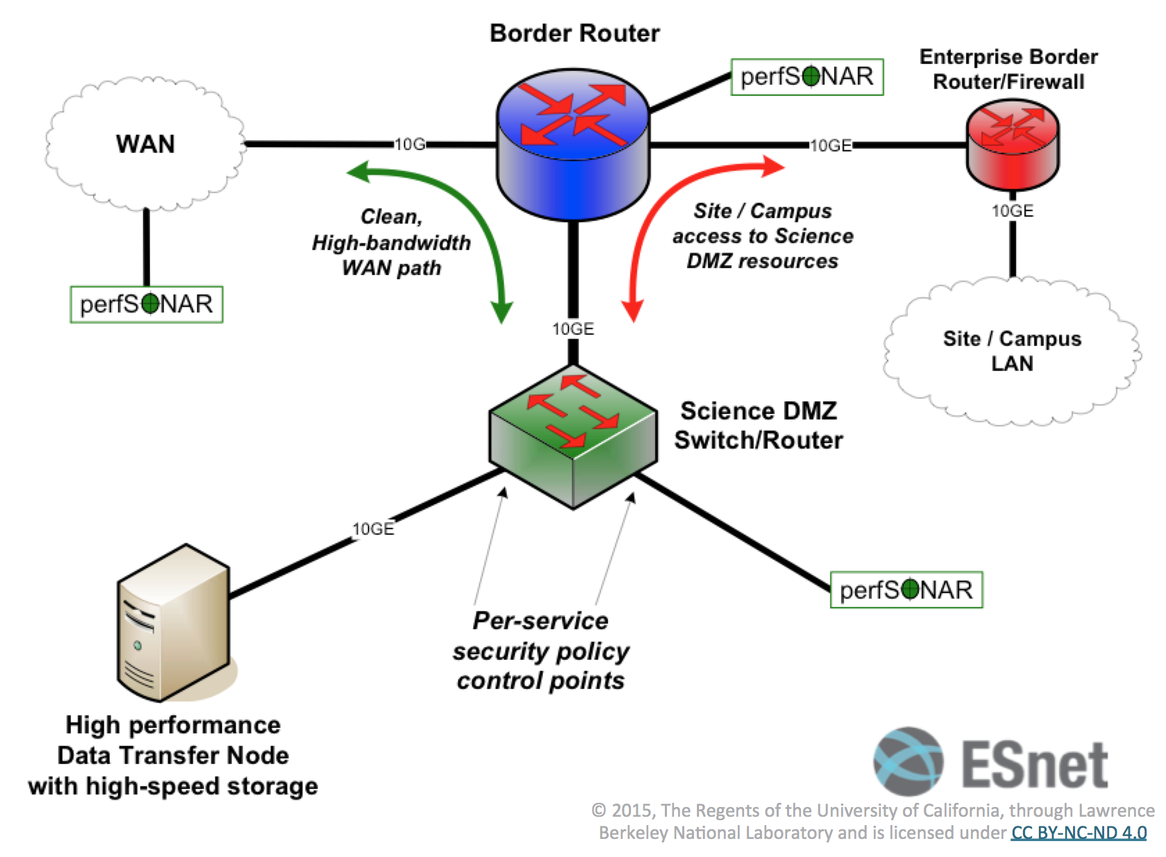 https://fasterdata.es.net/science-dmz/science-dmz-architecture/